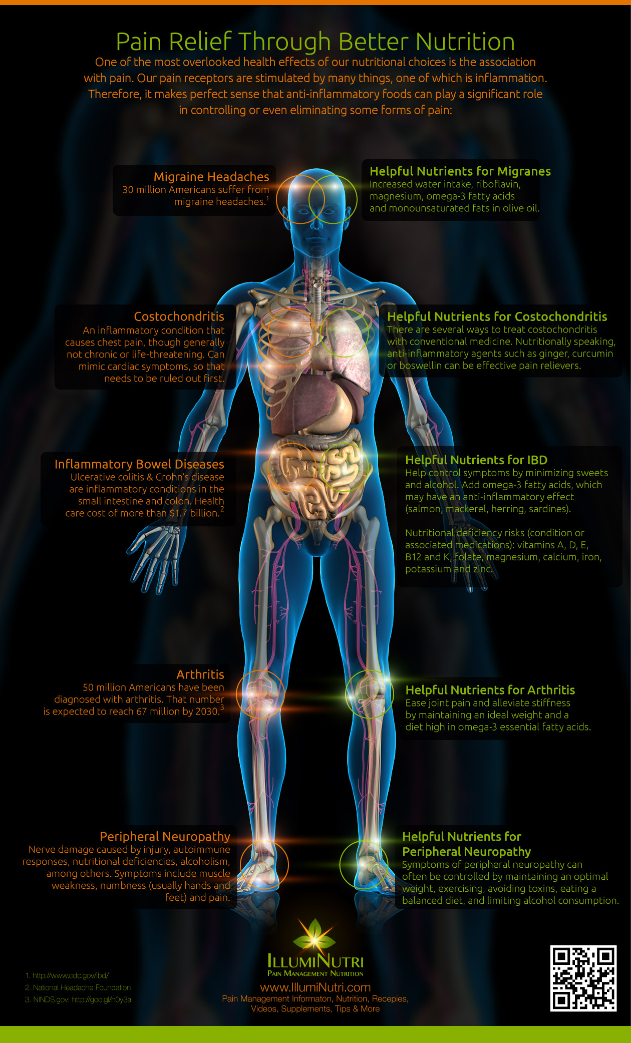 Pain Relief Infographic